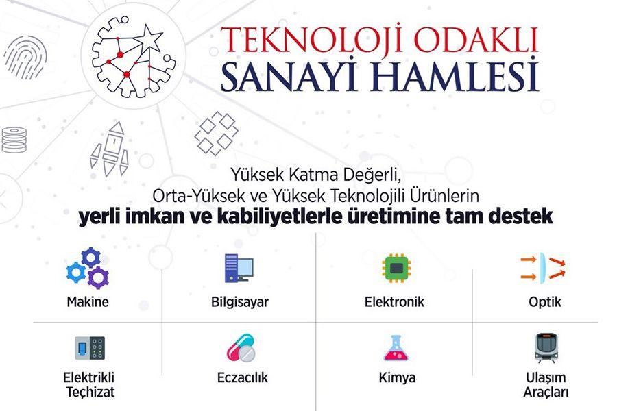 Teknoloji Odaklı Sanayi Hamlesi Programı Çağrıları Açıldı - Güney Marmara  Kalkınma Ajansı (GMKA) | Balıkesir, Çanakkale